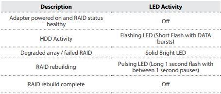 LED indication pins of the RAID status