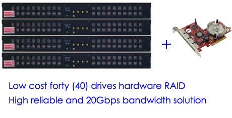Forty drive speed RM5_eSU3 SATA RAID50