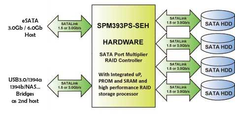 SPM393 hardware raid controller with dual host